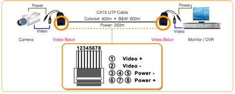 Use Video Balun Cat Cable For Cctv Cameras