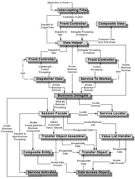 Java Decorator Pattern Reader by 디자인 패턴 For 자바 Design Pattern For Java 서비의 다락방