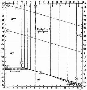 Pourbaix Diagram For Aluminium With Regions Of Stability