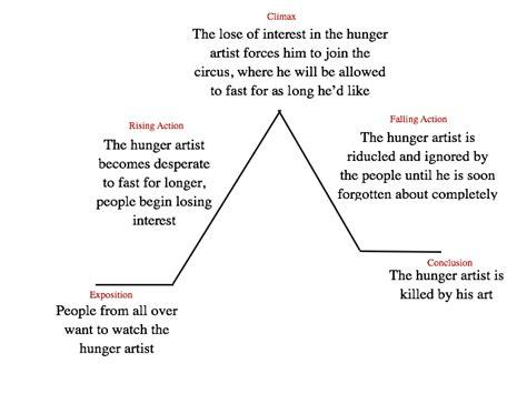plot a hunger artist by franz kafka
