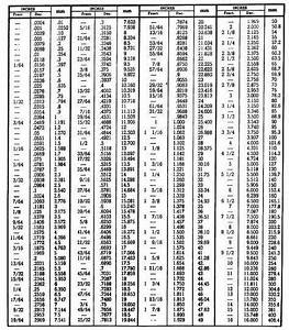 Conversion Table Inch Fractions And Decimals To