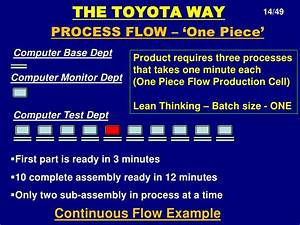 Toyota Production System 14 Management Principles