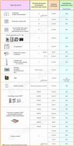 Section De Cable électrique : 17 meilleures id es propos de branchement electrique sur ~ Dailycaller-alerts.com Idées de Décoration