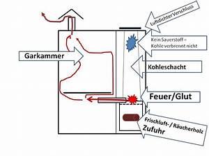 Smoker Bauanleitung Pdf : wir bauen uns einen gravity feed smoker stomp clone grillforum und bbq ~ Orissabook.com Haus und Dekorationen