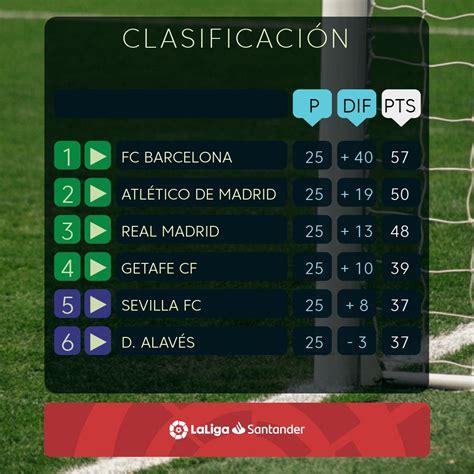 ليونيل ميسي نجم هجوم برشلونة، والذي يملك 30 هدفًا ويتصدر جدول الترتيب، لن يكون قادرًا على إحراز المزيد من الأهداف، خلال هذه الجولة. ترتيب الدوري الإسباني بعد فوز ريال مدريد على ليفانتي