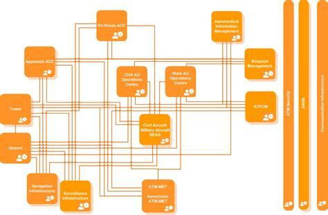 sesar european atm portal research development view