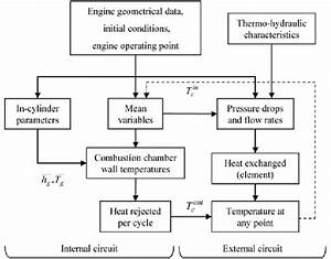 Flowchart Of The Cooling System Calculation