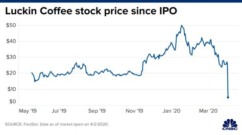 As of january 2020, it managed 4,507 stores and exceeded the number of starbucks stores in china. Luckin Coffee: Lawsuits Galore Yet Stock is Still Rallying | INTERNET BULL REPORT