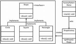 Differences Between Abstract Factory Pattern And Factory