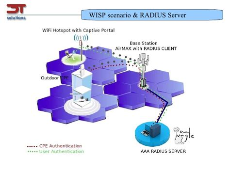 Wisp Scenario With Aaa Radius Server Authentication
