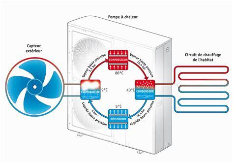 pompe a chaleur air air sans groupe exterieur pompe 224 chaleur air eau 224 bernay dans le 27