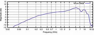 2  Frequency Response Of A Shure Sm58 Cardioid Microphone