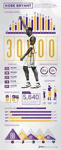 Kobe Bryant 30,000 Points Infographic | Los Angeles Lakers