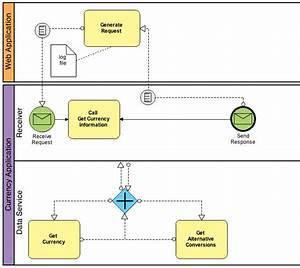 Business Process Bpmn Bpmn Example Business Process