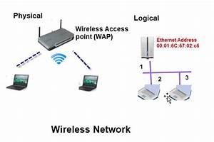 Basic Home Networking Course For Beginners