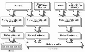 Ethernet And Dialup