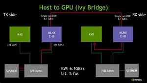 Benchmarking Gpudirect Rdma On Modern Server Platforms