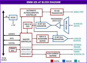 Analog I/O PC/104 Module with Advanced Automatic ...