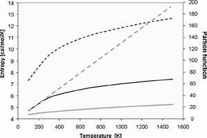 Torsional Entropies  U0351 Black  U0352 And Partition Functions  U0351 Gray  U0352 Obtained
