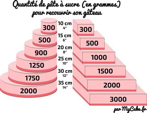 quantite de pate a sucre le recouvrement du g 226 teau mycake