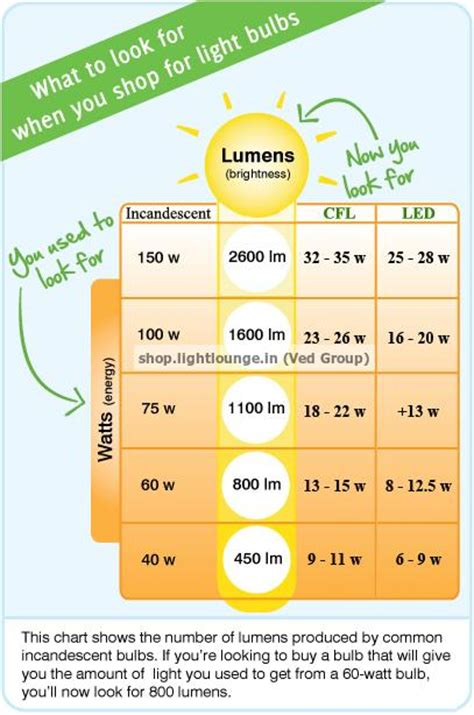philips lighting buy lumens not watts ved