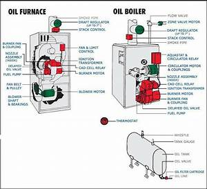 Oil Furnace And Oil Boiler
