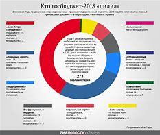 Бюджет россии на 2019 год в долларах официальный