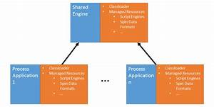 Process Application Resource Access