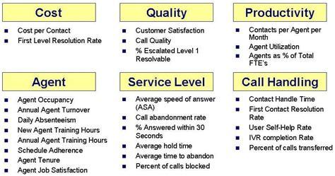 help desk kpi metrics metrics the linchpin of continuous improvement in service