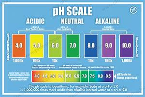 pH Balance and Alkaline Level Charts - Keep Track of Your ...  Ph