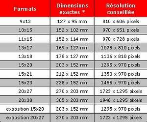 Taille Standard Lave Vaisselle : taille standard poster formats de nos tirages juniqe a1 format poster a1 poster boyutu ~ Melissatoandfro.com Idées de Décoration
