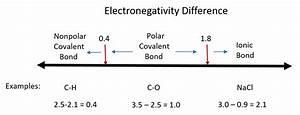 Ch150  Chapter 4  U2013 Covalent Bonds And Molecular Compounds