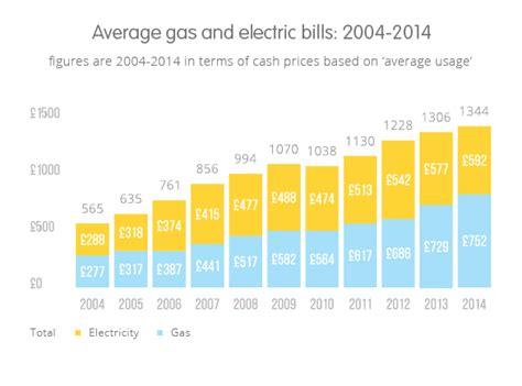 average gas bill  average electricity bill compared