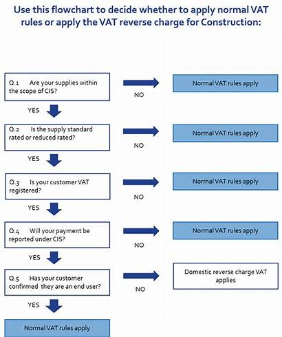 Reverse Vat Charge Construction Hawsons Flowchart Any