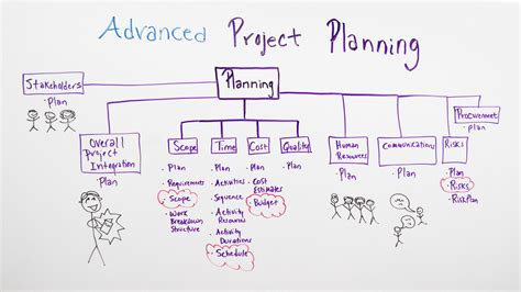 Advanced Project Planning  Projectmanagerm. Quitclaim Deed. Invitation Card Format For Event. Weight Loss Goal Charts Template. Sample Resume For Police Officer Template. Resume For Fresher Teacher Job Template. Blank Insurance Certificate. Free Bingo Cards Templates. Food Tent Cards Template