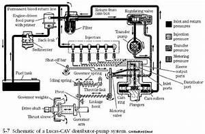 diesel engine lucas cav fuel pump diesel engine With pump cav diesel injection pump diagram lucas cav injector pump diagram