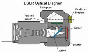 Laser Scanner Ntsc Freq  Camera  U0026 U0026 Projector