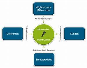 Marktpotenzial Berechnen : marktanalyse und wettbewerbsanalyse im businessplan ~ Themetempest.com Abrechnung