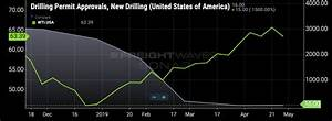 Wti Price Chart Oil Prices May Be Rising But It Isn 39 T Showing Up As