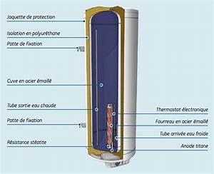 Adoucisseur Pour Chauffe Eau : besoin d 39 un chauffe eau ~ Edinachiropracticcenter.com Idées de Décoration