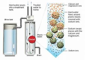 Water Treatmeant Softeners Aqua Pure
