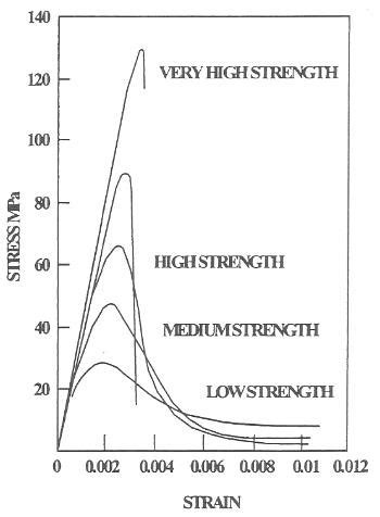 1) Stress-Strain Curves of HSC and NSC in Compression [28