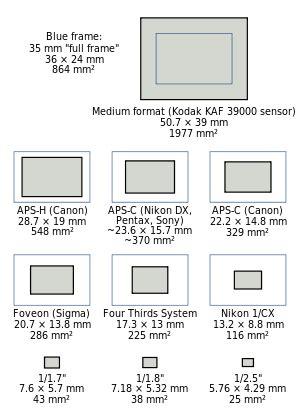 engadget primed   cameras sensor size matters
