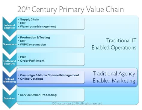 marketing caign marketing value chain smart digital marketing
