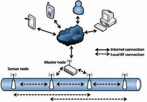 General Schematic Of The Proposed Underground Wireless