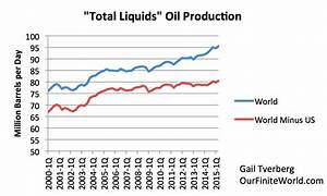 Why oil under $30 per barrel is a major problem | Our ...