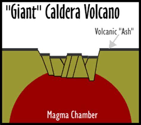 Types Volcanoes