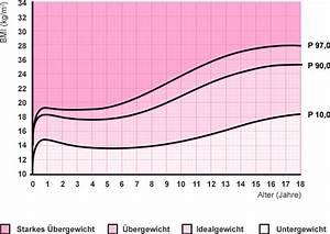 Baby Alter Berechnen : bmi rechner berechnen sie ihr idealgewicht edeka ~ Themetempest.com Abrechnung