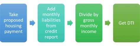 debt  income ratio dti