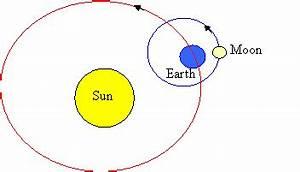 Sun moon earth clipart - ClipartFest